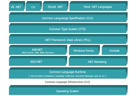 application design architecture asp net n axis software technologies gt gt net practices followed at