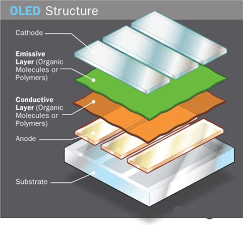 organic light emitting diode oled screens working of organic led oled components operation types applications