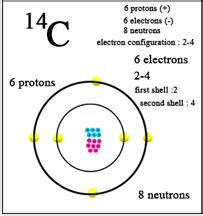 How Many Protons Are In Carbon 14 Carbon Atomic Symbol