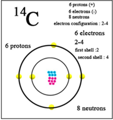 Carbon Protons Neutrons And Electrons by Mass Number Of Carbon Chemistry Tutorvista