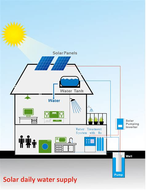 solar powered daily water supply system design solar