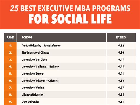Best Mba Programs For Entertainment Industry the 25 best executive mba programs for social 15