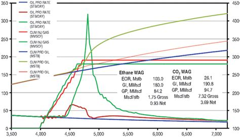 ethane phase diagram ethane from shale plays opens new eor opportunity for conventional