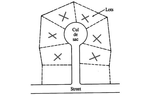 Vastu For House avoid roads lead to the house feng shui tips