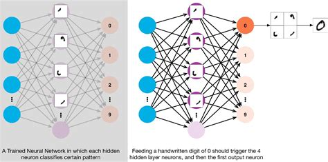 candlestick pattern neural network multi layer neural networks with sigmoid function deep