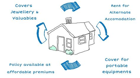 claiming on house insurance house insurance claim process 28 images ocr software and solution for insurance