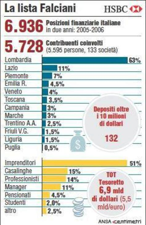 hsbc filiali in italia lista falciani le tappe dell inchiesta e i nomi cronaca