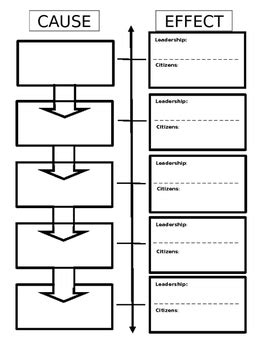cause effect flow chart graphic organizer by teaching in