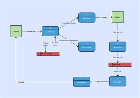 dfd maker data flow diagram templates to map data flows data flow