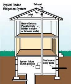 radon gas basement radon mitigation experts in radon testing in fargo bismarck grand forks dakota and