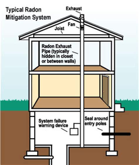 radon mitigation removal in cedar rapids davenport peoria