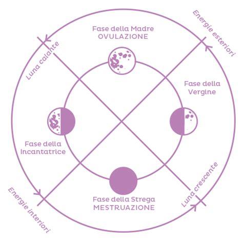 Calendario Mestruale La Donna Lunare E Il Ciclo Creativo Di Trasformazione Le