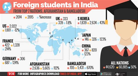 Number Of Indian Applicants Mba by In 2015 Foreign Student Numbers Jumped 50 Times Of India