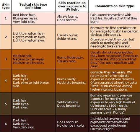 types of skin color the fitzpatrick skin tone chart skin tips and tricks