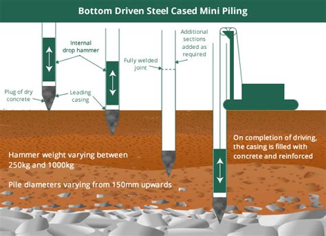 cfa sections open bored piles tight access piling cfa piling gss