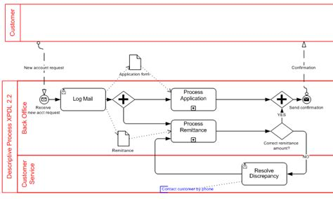 bpmn diagram tools free more bpmn in the cloud signavio method and style