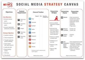 Media Plan Templates by Social Media Plan Template Plan Template