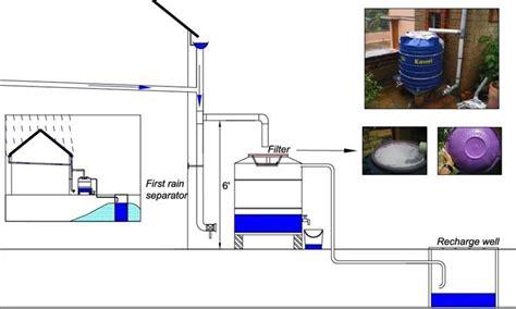 vasche raccolta acque piovane grondaie raccolta acque piovane serbatoio raccolta acque