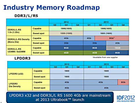 transistor increase memory intel industry memory roadmap including low power rmbs message board posts