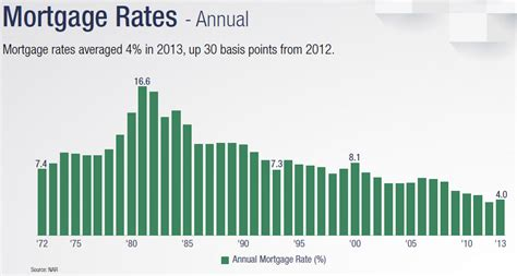 interest rate on house loan average house loan interest rate 28 images interest rates real data sf fhfa index