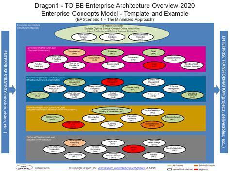 Enterprise Architecture Blueprint Dragon1 Enterprise Architecture Standards Template