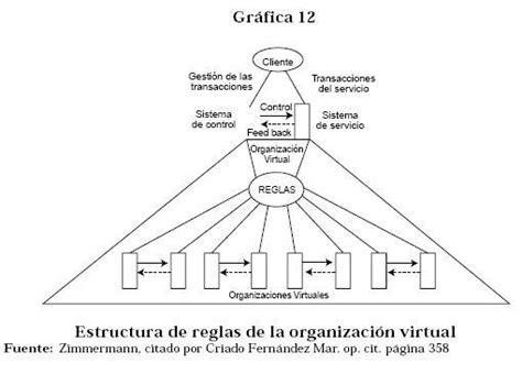 imagenes de organizaciones virtuales nuevas formas de organizaci 211 n