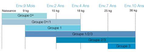 siege auto obligatoire age amazon fr choisir si 232 ge auto b 233 b 233 et pu 233 riculture