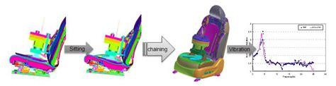 comfort process solutions hyundai motor company virtually tests for seat vibrations