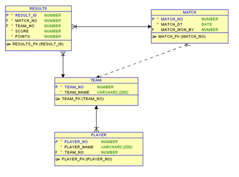 generate er diagram from sql developer how to generate er diagram using oracle sql developer