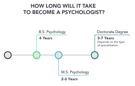 Can You Become An Accountant With A Criminal Record How To Become A Psychologist Psychology Degree Requirements