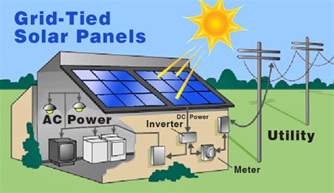 how solar panels work solar photovoltaic solar pv solar electric solar store