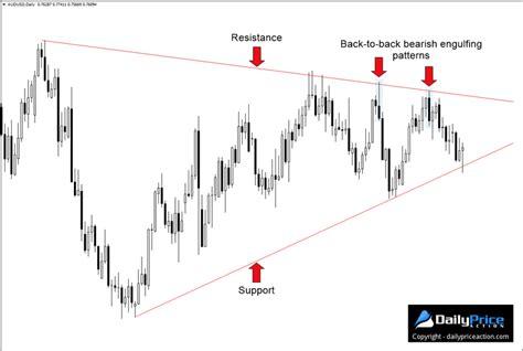 forex webinar price action candlestick patterns 3 forex candlestick patterns that ll boost your trading