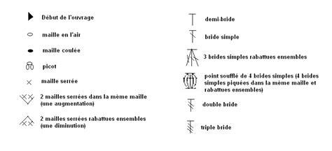 comment lire un diagramme de crochet apprendre la technique du crochet