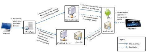 web hosting diagram is480 team wiki 2011t1 ascension ascension finals wiki