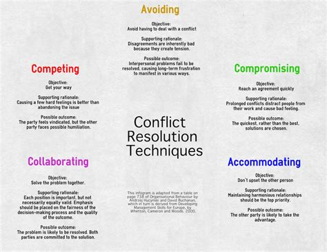 conflict self management notes