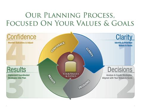 Financial Planning Your Personal Financial Plan personal financial planning capital planning advisors