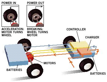 how make cars 2011 ford taurus regenerative braking gresham ford your oregon ford dealership why choose a hybrid from gresham ford fleet