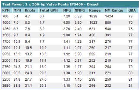 Convert 250 Kph To Mph by Tiara 3500 Sovran Test Chart
