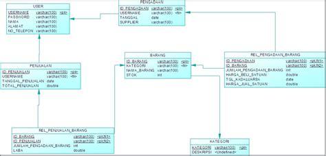 tutorial membuat erd dengan power designer membuat cdm pdm dan generate pdm ke mysql panca blogspot
