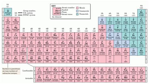 Horizontal Rows In The Periodic Table Are Called by What Are The Horizontal Rows In The Periodic Table Called