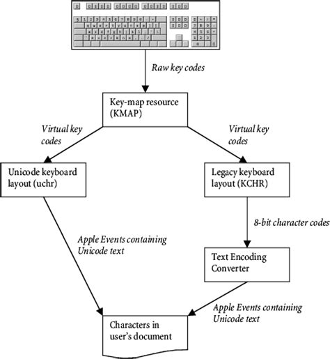 keyboard layout theory an introduction to keyboard layout design theory what