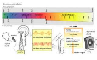 Radio Waves Size File Radio Transmition Diagram En Png Wikimedia Commons