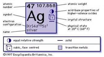 How Many Protons Neutrons And Electrons Does Arsenic Silver Facts Properties Uses Britannica
