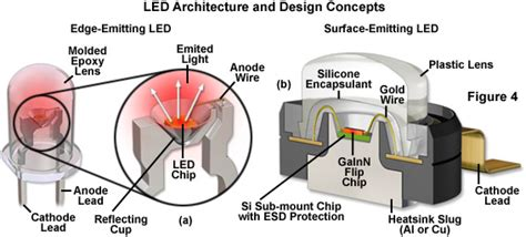light emitting diodes construction zeiss microscopy cus light emitting diodes