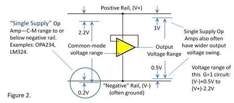 output voltage swing of op op voltage ranges input and output clearing some