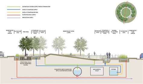 layout normal land image gallery stormwater diagram