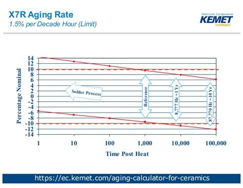 electrolytic capacitor aging rate 28 images how and why computer components quot age quot