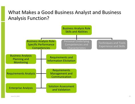 analysis pattern of business activity is responsibility of the key role of business analysis in project success and