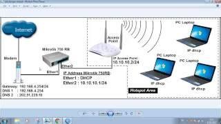 panduan membuat rt rw net membuat jaringan rt rw net make money from home speed