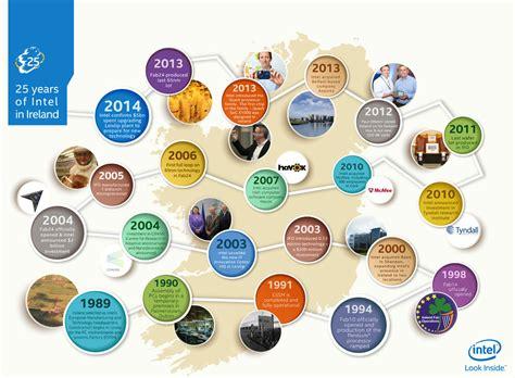 Find In Ireland 25 Years Of Intel In Ireland